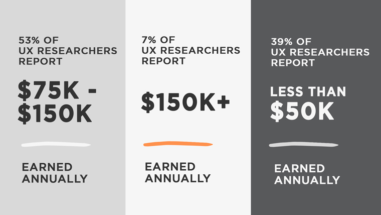 User Experience Researcher Salary